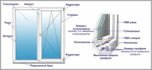 Зеркало окно купить в москве
