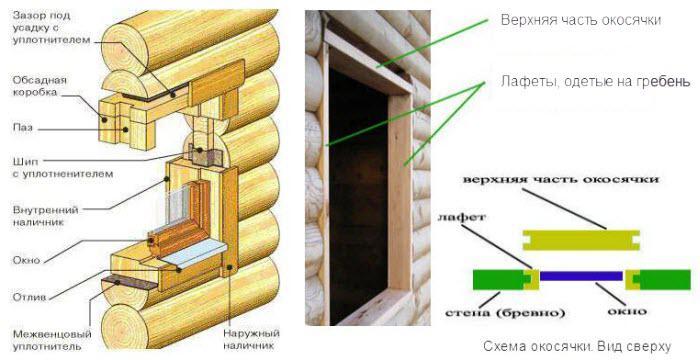 Монтаж пластиковых окон в деревянный дом своими руками