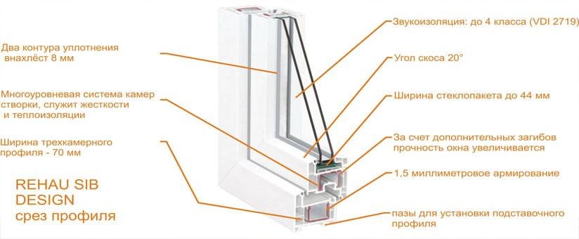 Характеристики окна REHAU Sib